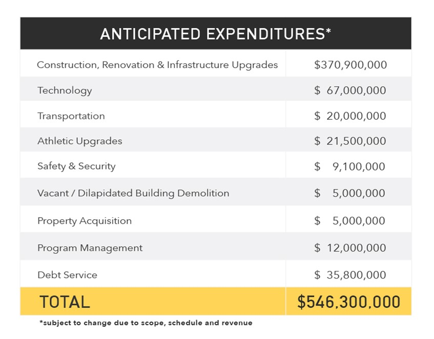 Anticipated Expenditures graphic